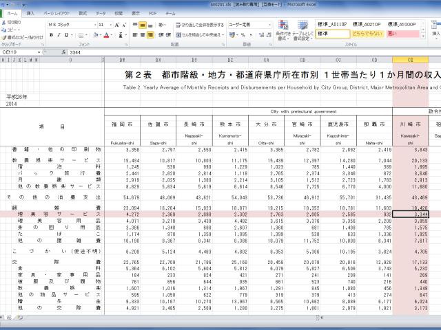 家計調査年報、消費支出